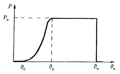Зависимость выходной мощности ВЭУ от скорости ветра при регулировании скорости вращения ветроколеса