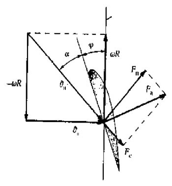 Плоскость вращения ветроколеса