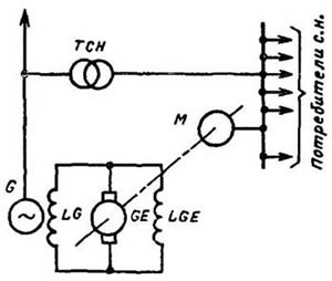Принципиальная схема зависимого электромашинного возбуждения