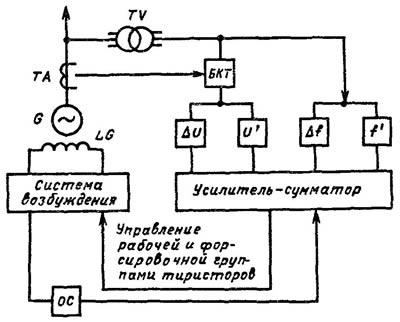 Структурная схема АРВ сильного действия