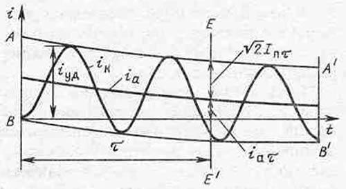 Осциллограмма отключаемого тока КЗ