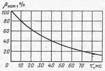 Номинальная асимметрия отключаемого тока как функция расчетного времени τ